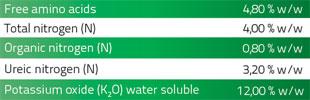 Gorfrut, NK fertiliser with amino acids