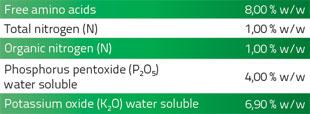 Raici, amino acids